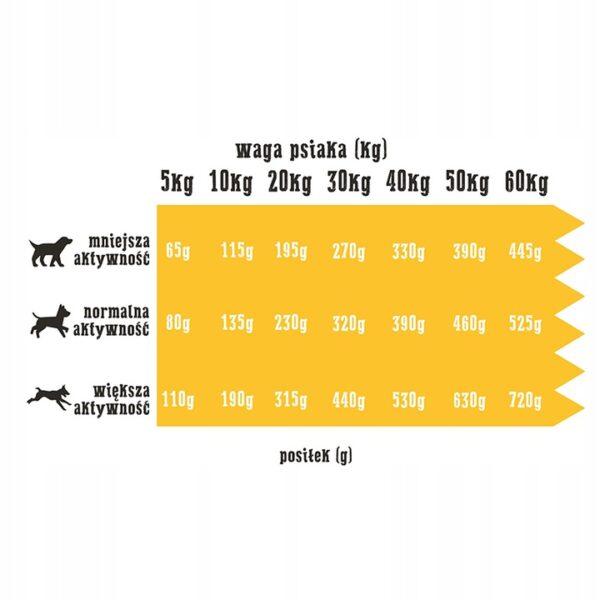 Wiejska Zagroda INDYK Z JAGNIĘCINĄ 20kg